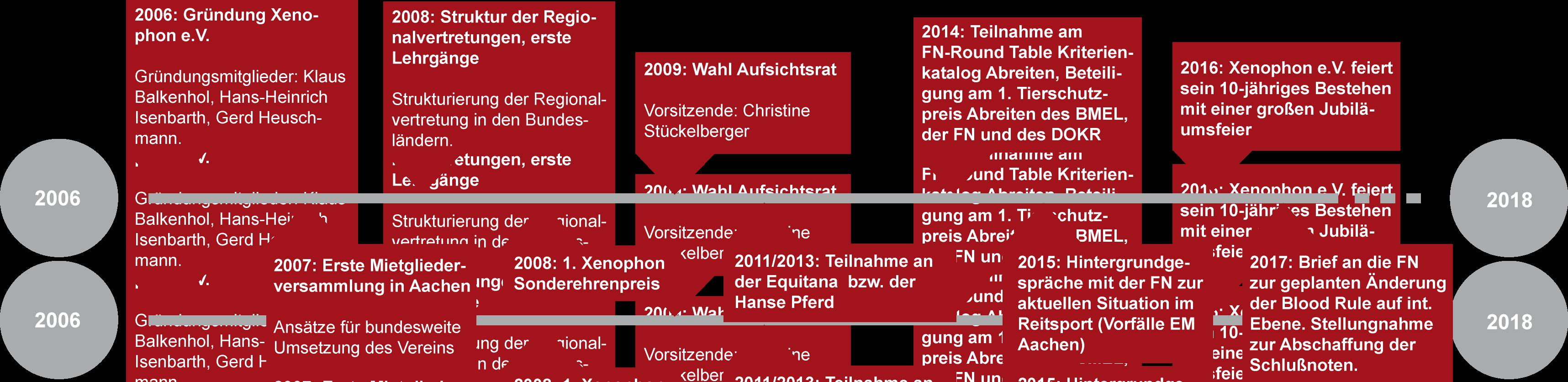 Geschichte Zeitstrahl Xenophon